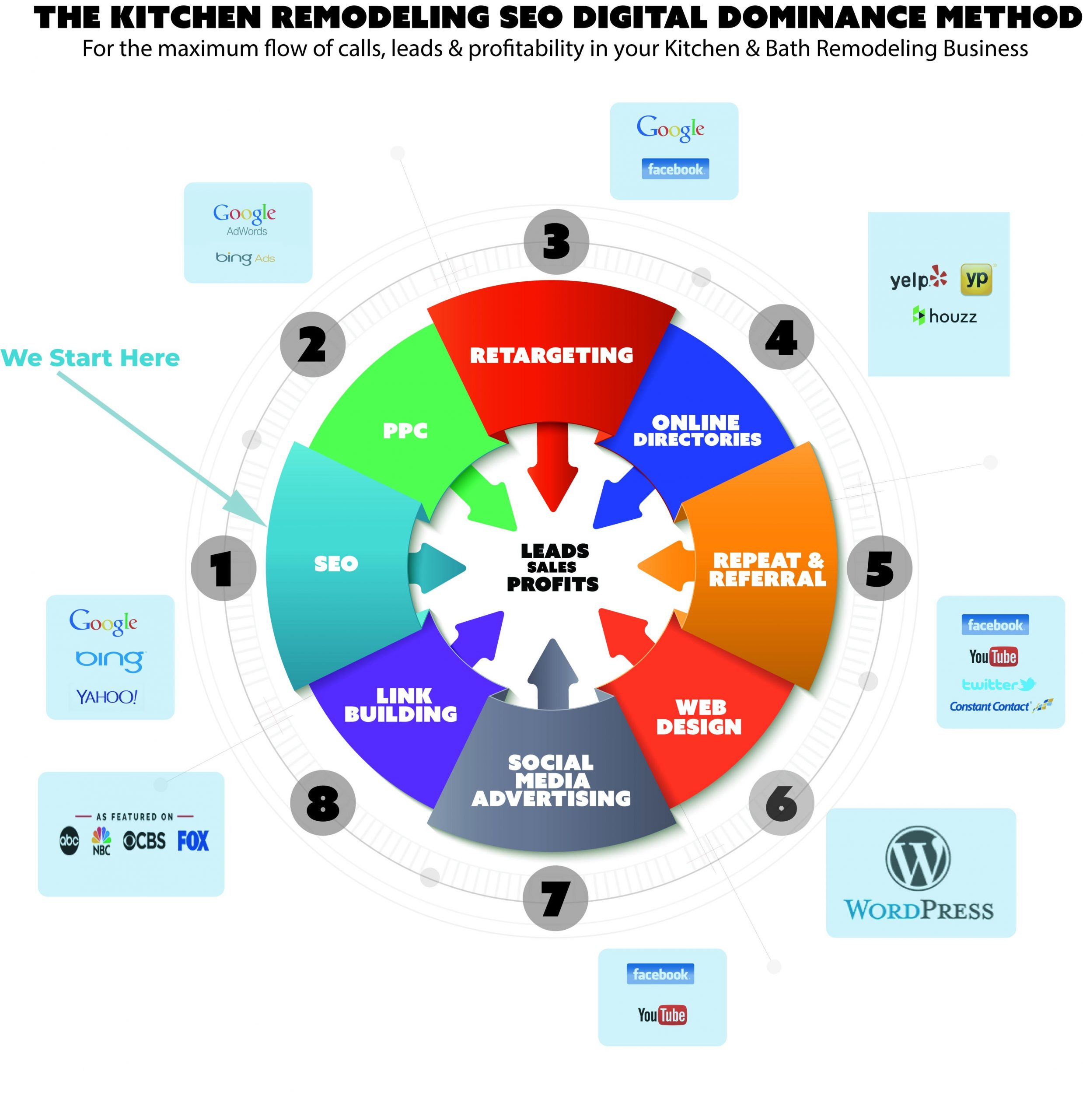 digital marketing strategy for kitchen remodeling contractors