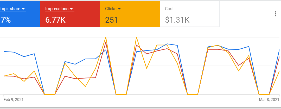Google Ads generate leads for kitchen remodeling companies